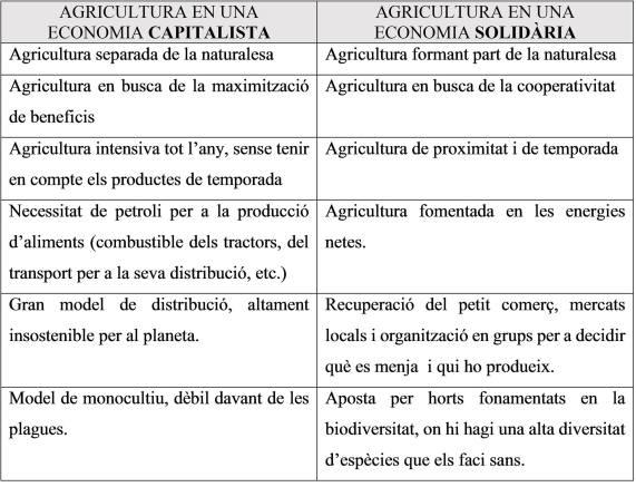 taula-sistema-agroalimentari